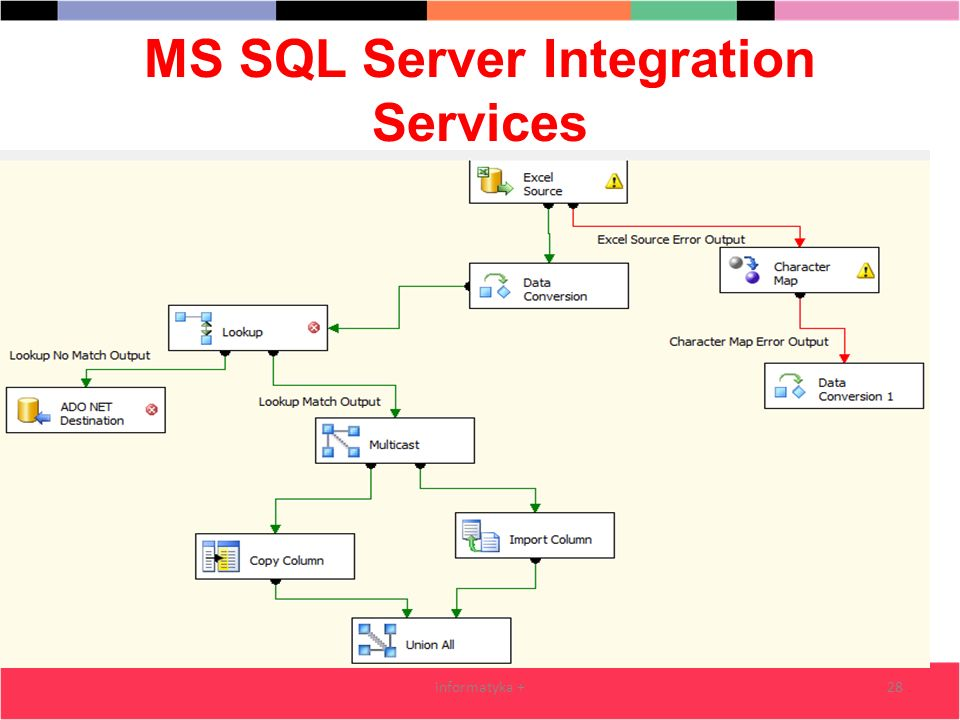 MS SQL Server Integration Services