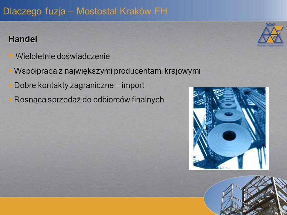 Dlaczego fuzja – Mostostal Kraków FH