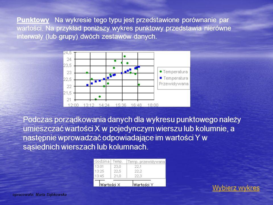 Punktowy Na wykresie tego typu jest przedstawione porównanie par wartości. Na przykład poniższy wykres punktowy przedstawia nierówne interwały (lub grupy) dwóch zestawów danych.
