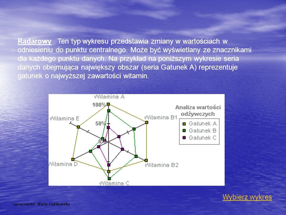 Radarowy Ten typ wykresu przedstawia zmiany w wartościach w odniesieniu do punktu centralnego. Może być wyświetlany ze znacznikami dla każdego punktu danych. Na przykład na poniższym wykresie seria danych obejmująca największy obszar (seria Gatunek A) reprezentuje gatunek o najwyższej zawartości witamin.