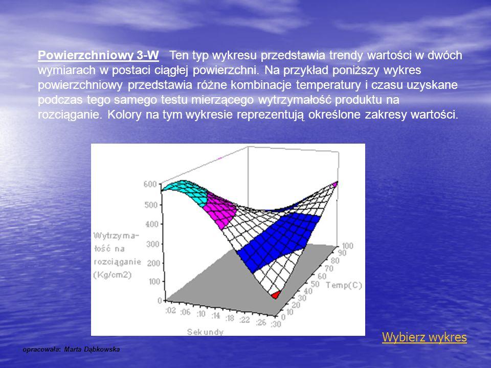 Powierzchniowy 3-W Ten typ wykresu przedstawia trendy wartości w dwóch wymiarach w postaci ciągłej powierzchni. Na przykład poniższy wykres powierzchniowy przedstawia różne kombinacje temperatury i czasu uzyskane podczas tego samego testu mierzącego wytrzymałość produktu na rozciąganie. Kolory na tym wykresie reprezentują określone zakresy wartości.