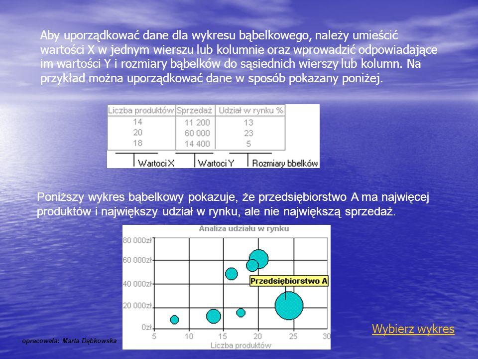 Aby uporządkować dane dla wykresu bąbelkowego, należy umieścić wartości X w jednym wierszu lub kolumnie oraz wprowadzić odpowiadające im wartości Y i rozmiary bąbelków do sąsiednich wierszy lub kolumn. Na przykład można uporządkować dane w sposób pokazany poniżej.