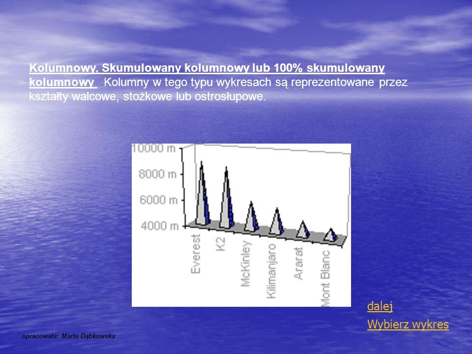 Kolumnowy, Skumulowany kolumnowy lub 100% skumulowany kolumnowy Kolumny w tego typu wykresach są reprezentowane przez kształty walcowe, stożkowe lub ostrosłupowe.