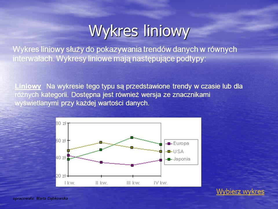 Wykres liniowy Wykres liniowy służy do pokazywania trendów danych w równych interwałach. Wykresy liniowe mają następujące podtypy: