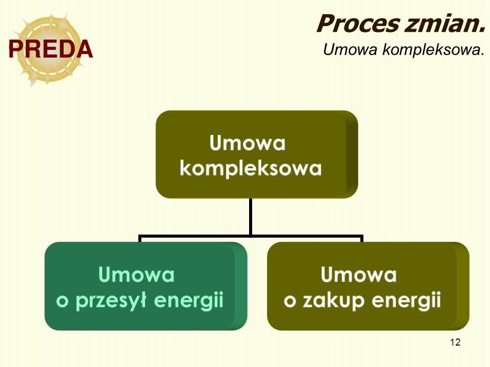 Proces zmian. Umowa kompleksowa.