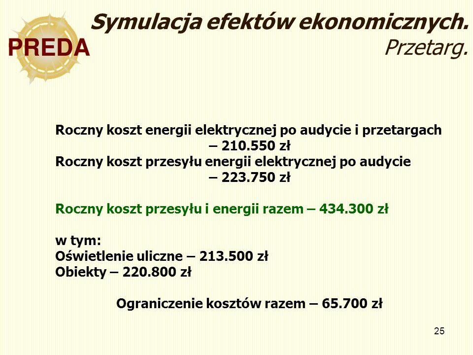 Ograniczenie kosztów razem – 65.700 zł