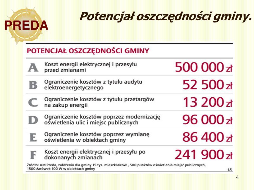 Potencjał oszczędności gminy.