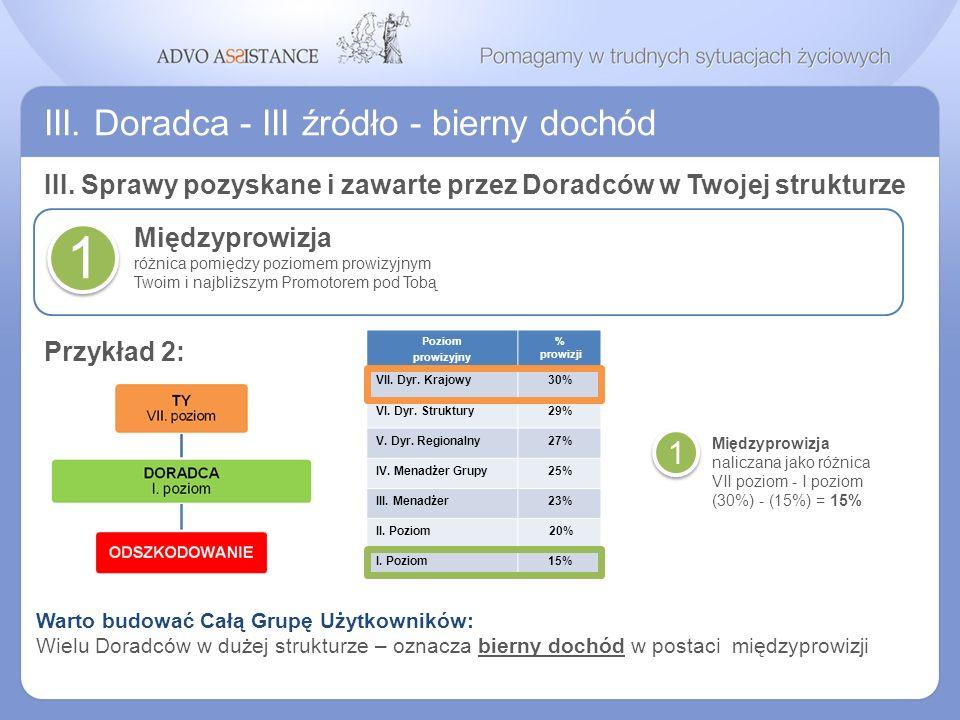 1 III. Doradca - III źródło - bierny dochód 1