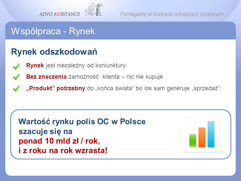 Współpraca - Rynek Rynek odszkodowań Wartość rynku polis OC w Polsce