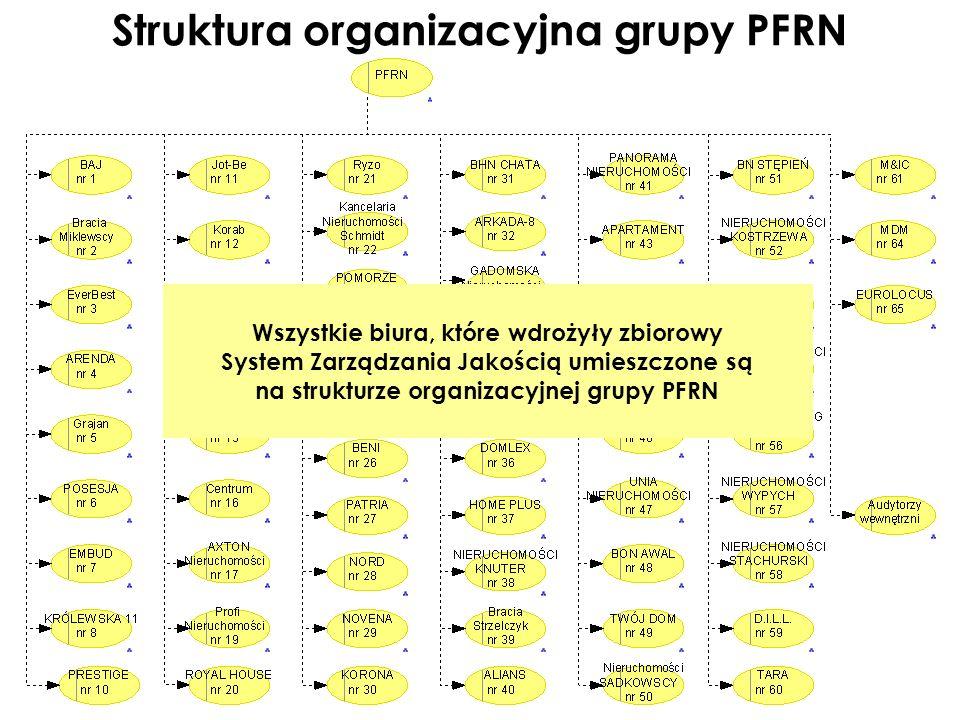 Struktura organizacyjna grupy PFRN