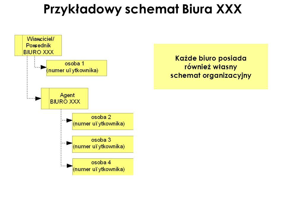 Przykładowy schemat Biura XXX