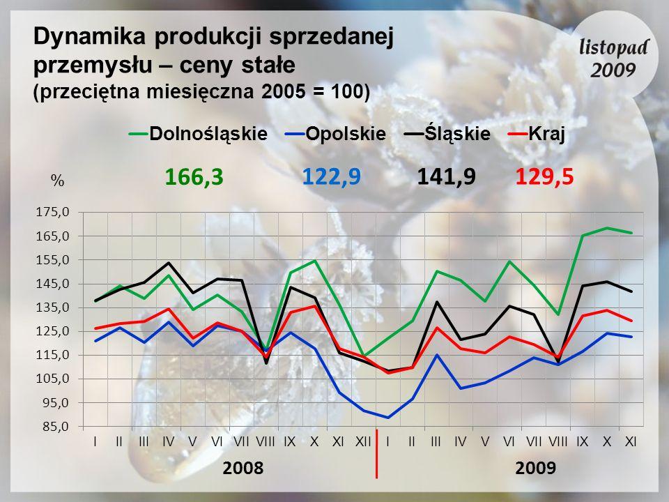 Dynamika produkcji sprzedanej przemysłu – ceny stałe (przeciętna miesięczna 2005 = 100)
