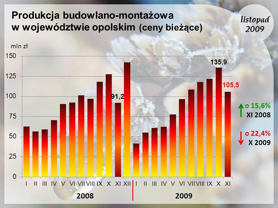 Produkcja budowlano-montażowa w województwie opolskim (ceny bieżące)