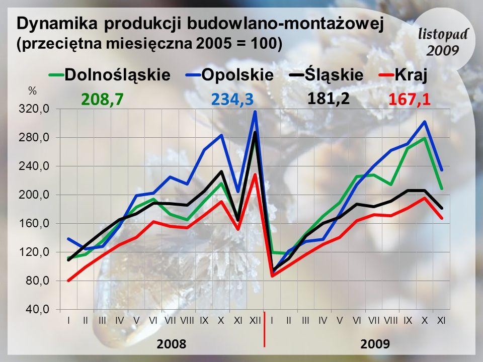 Dynamika produkcji budowlano-montażowej (przeciętna miesięczna 2005 = 100)