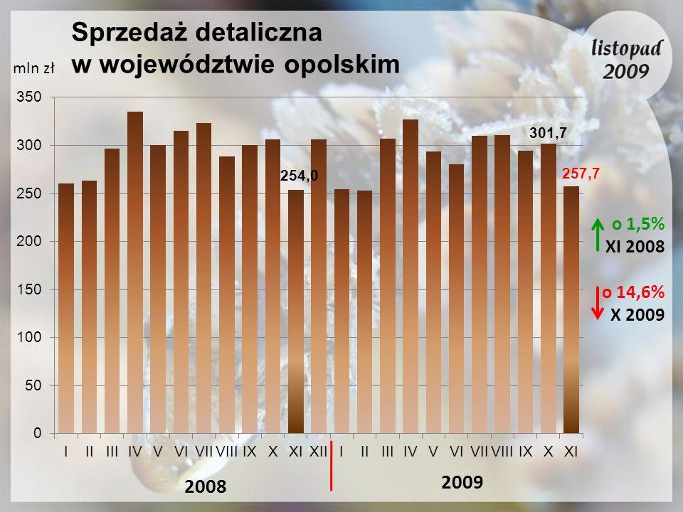 Sprzedaż detaliczna w województwie opolskim