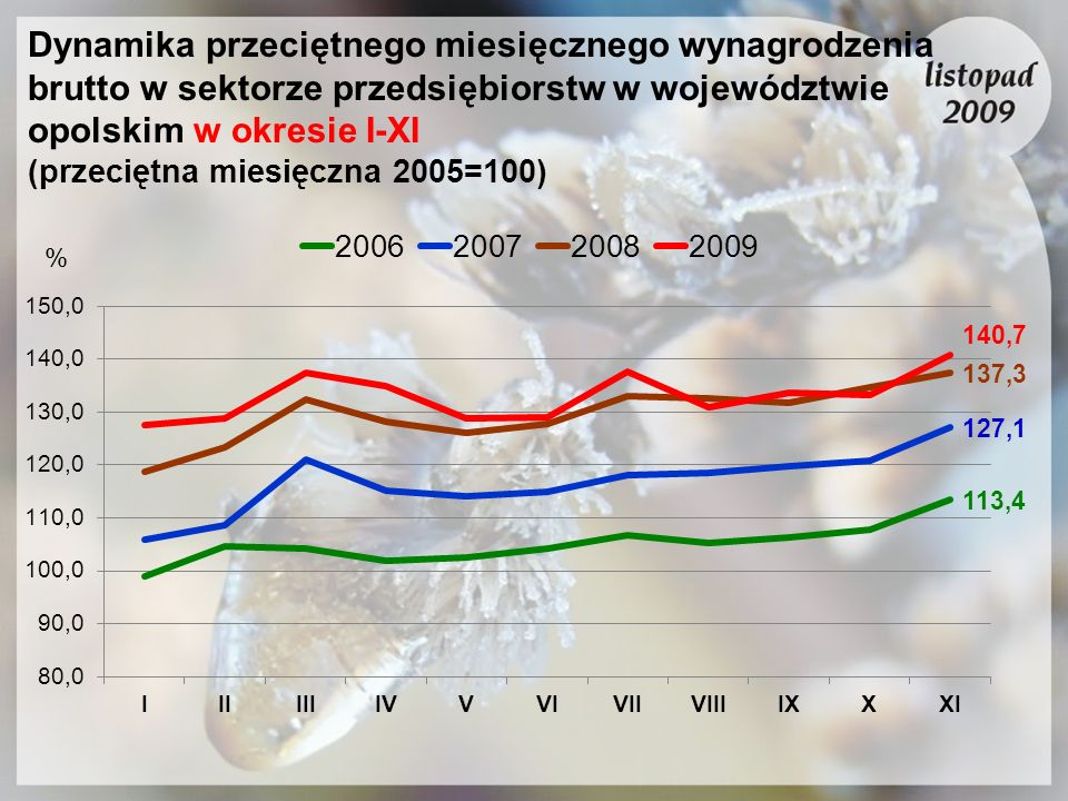 Dynamika przeciętnego miesięcznego wynagrodzenia brutto w sektorze przedsiębiorstw w województwie opolskim w okresie I-XI (przeciętna miesięczna 2005=100)