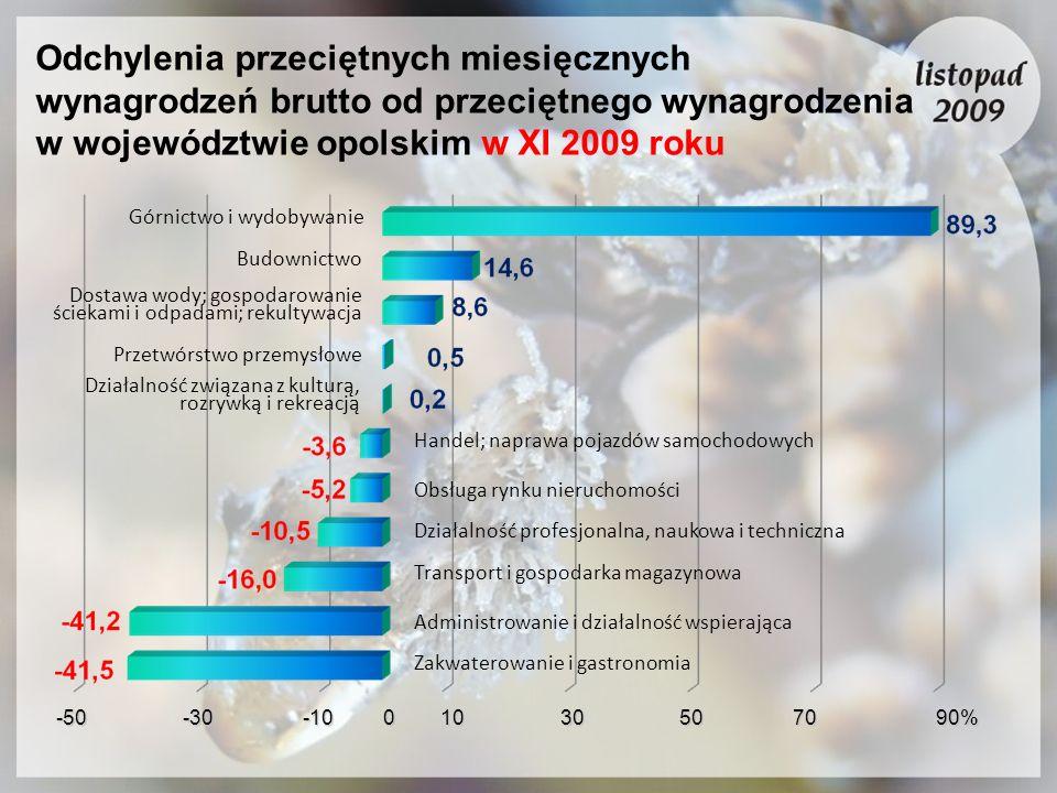 Odchylenia przeciętnych miesięcznych wynagrodzeń brutto od przeciętnego wynagrodzenia w województwie opolskim w XI 2009 roku