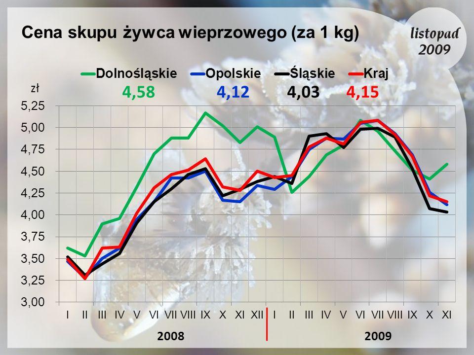 Cena skupu żywca wieprzowego (za 1 kg)