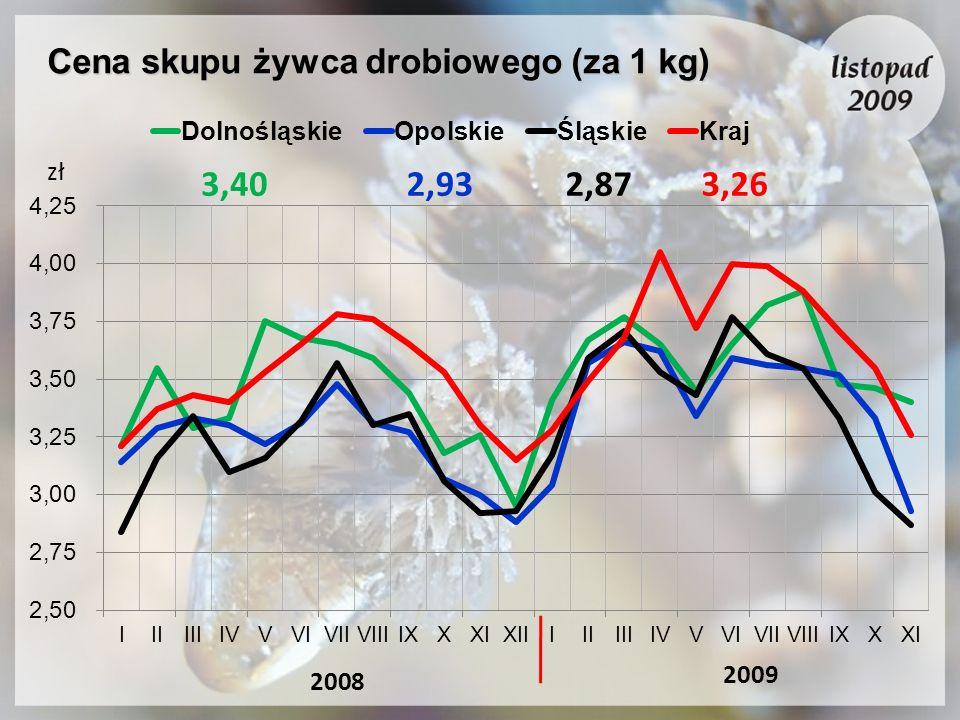 Cena skupu żywca drobiowego (za 1 kg)