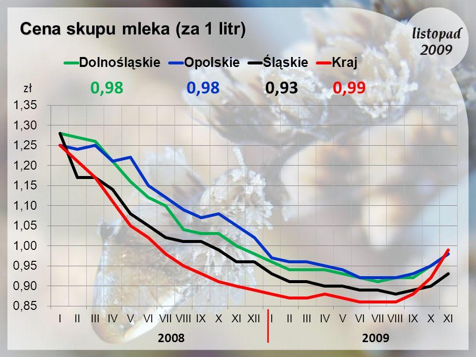 Cena skupu mleka (za 1 litr)