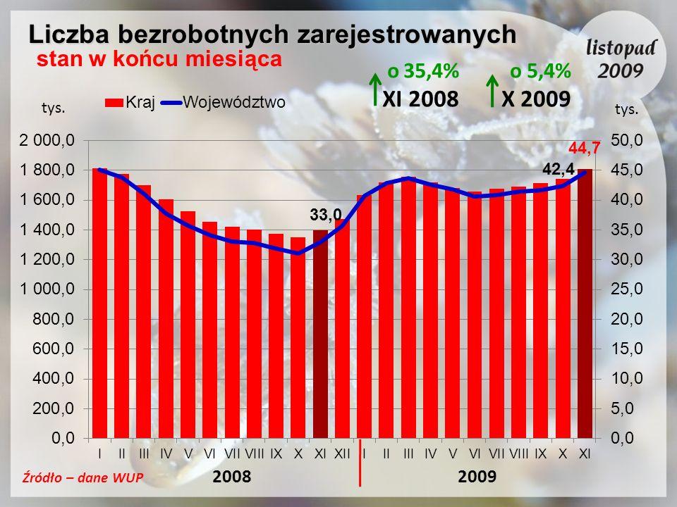 Liczba bezrobotnych zarejestrowanych stan w końcu miesiąca