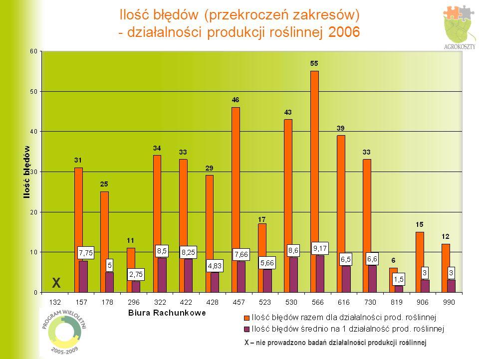 Ilość błędów (przekroczeń zakresów) - działalności produkcji roślinnej 2006