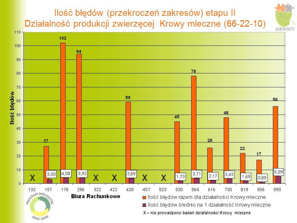 Ilość błędów (przekroczeń zakresów) etapu II Działalność produkcji zwierzęcej Krowy mleczne (66-22-10)