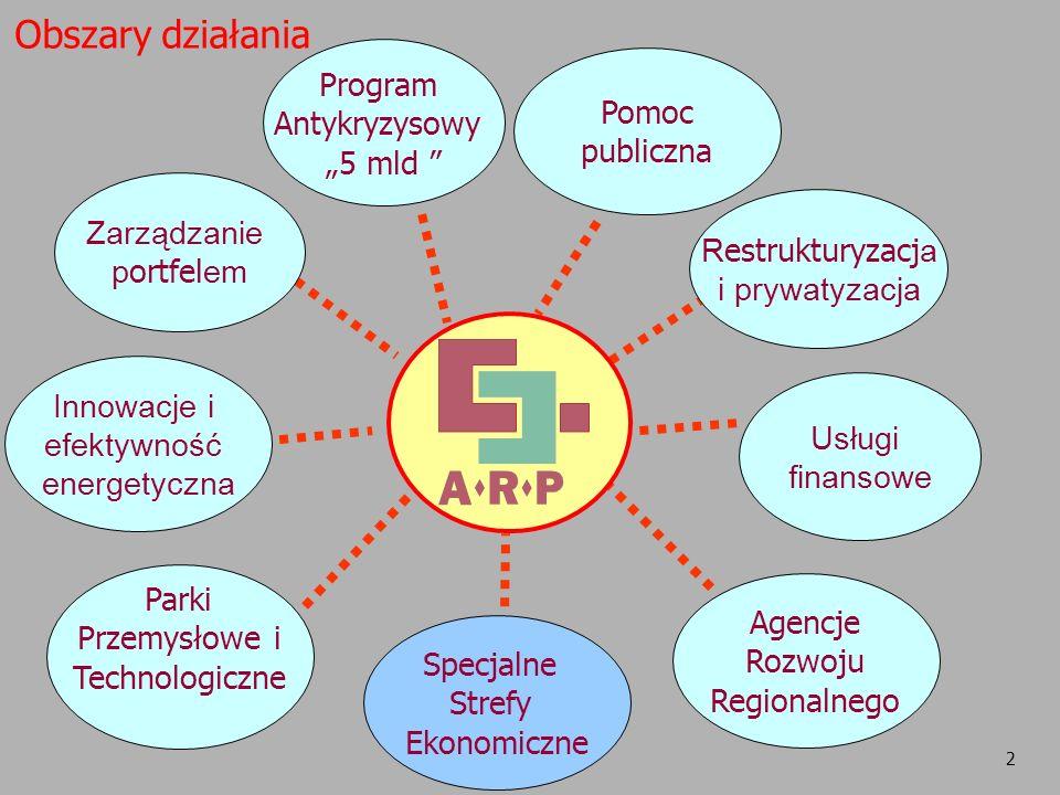 """Obszary działania Program Antykryzysowy """"5 mld Pomoc publiczna"""