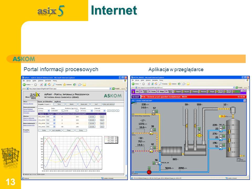 Internet Portal informacji procesowych Aplikacja w przeglądarce