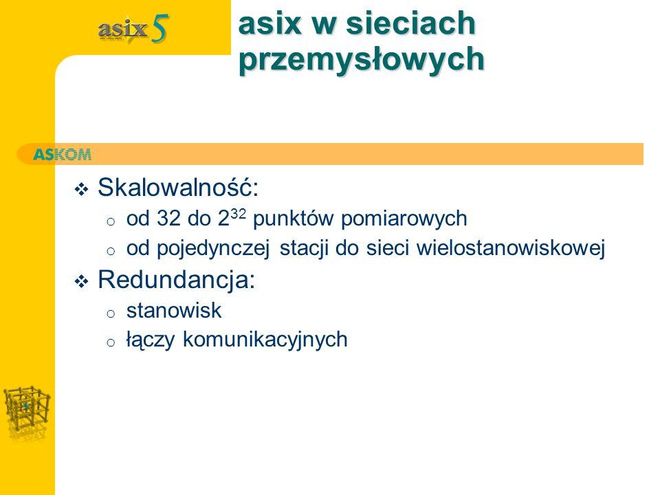 asix w sieciach przemysłowych