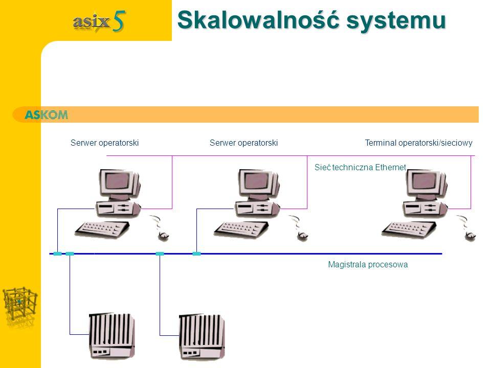 Skalowalność systemu Stacja operatorska Serwer operatorski