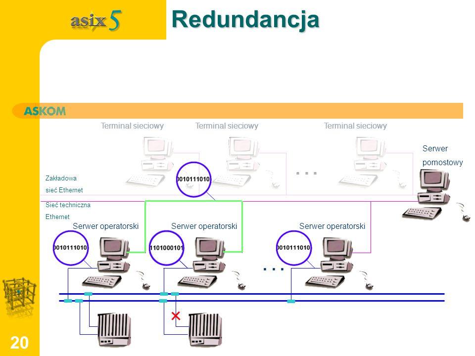 Redundancja . . . . . . . . . Terminal sieciowy Serwer pomostowy