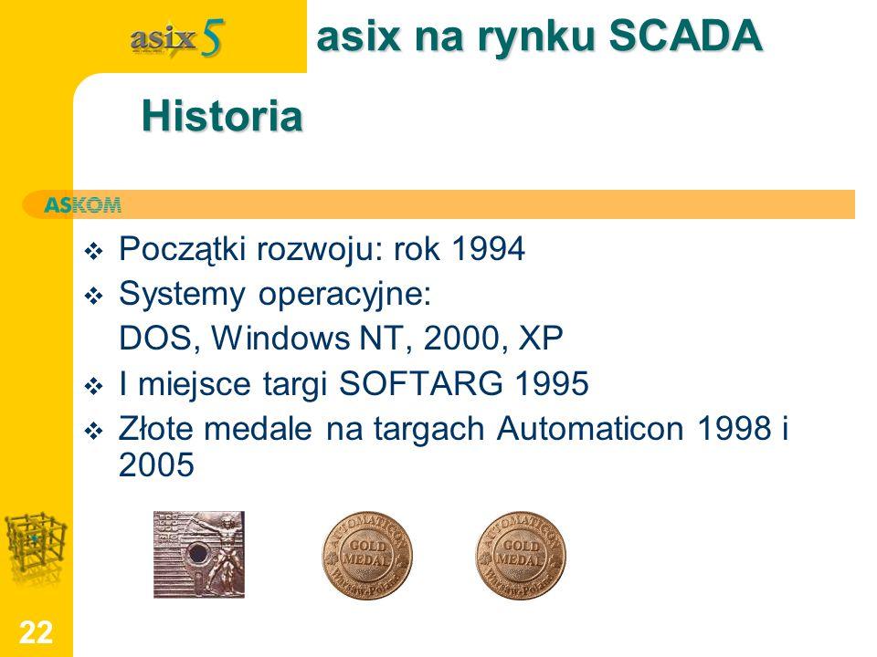 asix na rynku SCADA Historia Początki rozwoju: rok 1994