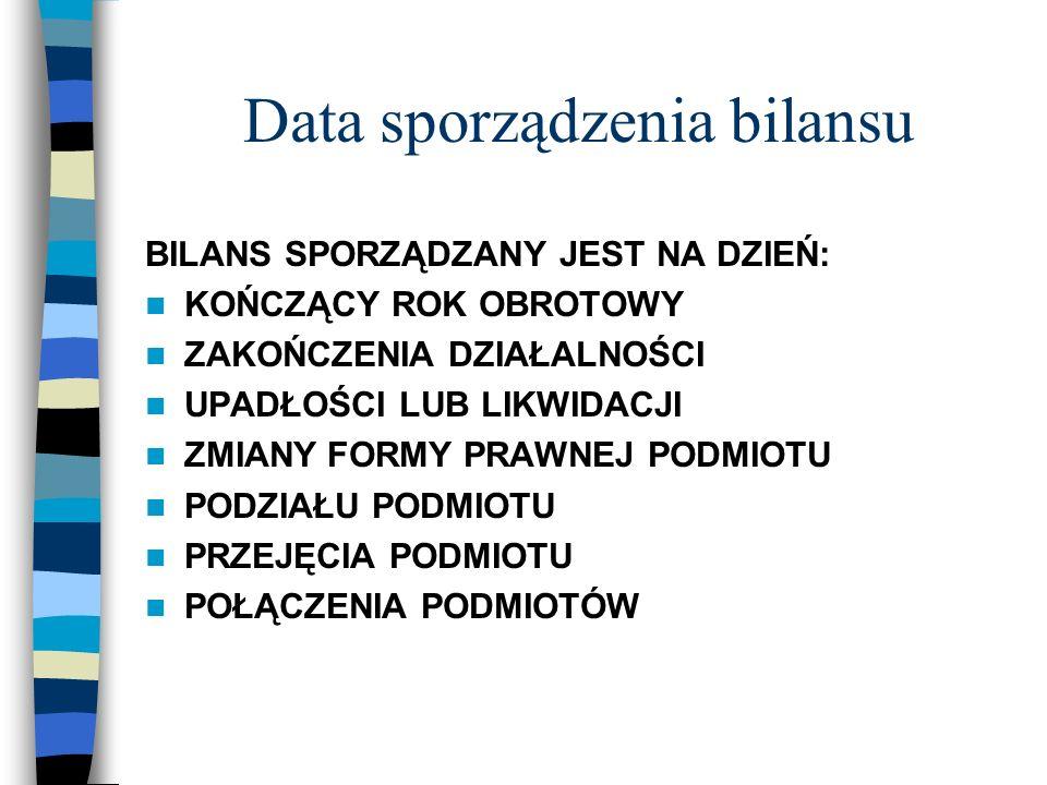 Data sporządzenia bilansu