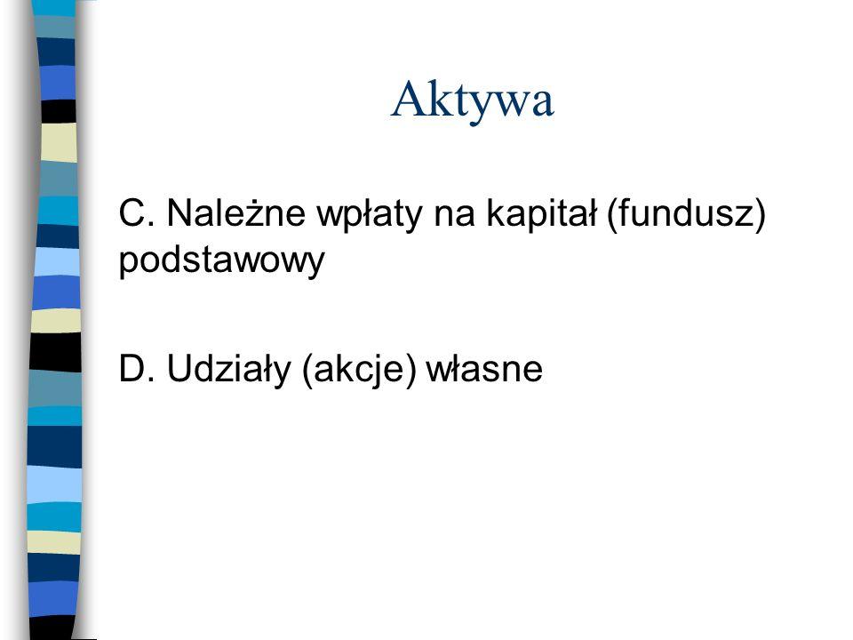 Aktywa C. Należne wpłaty na kapitał (fundusz) podstawowy