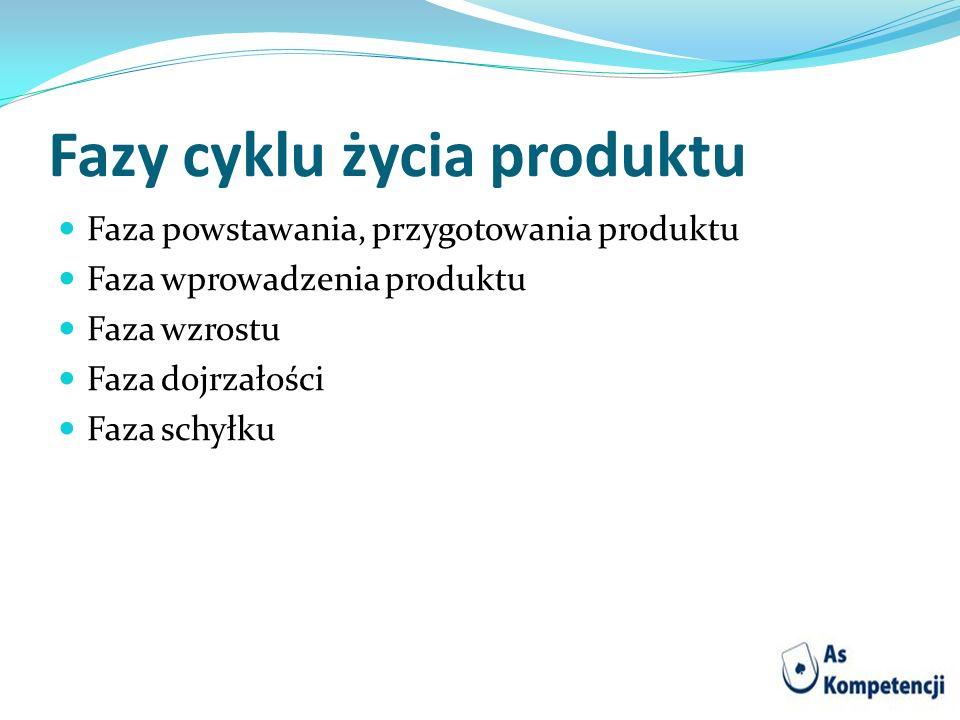 Fazy cyklu życia produktu