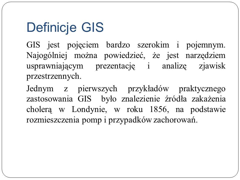 Definicje GIS