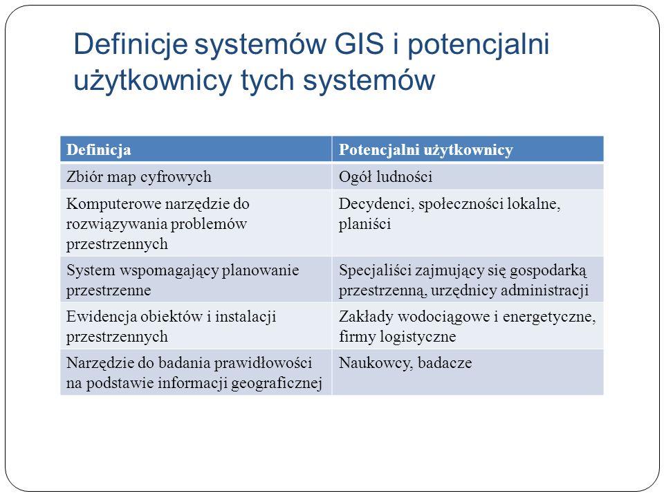 Definicje systemów GIS i potencjalni użytkownicy tych systemów