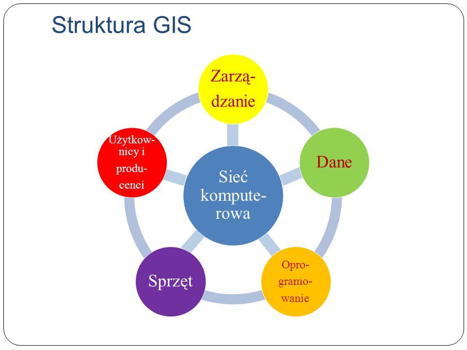 Struktura GIS Zarzą- dzanie Dane Sieć kompute-rowa Sprzęt