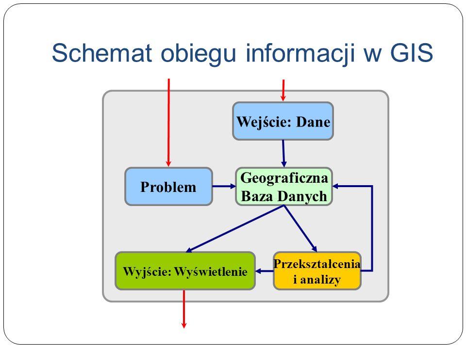 Schemat obiegu informacji w GIS