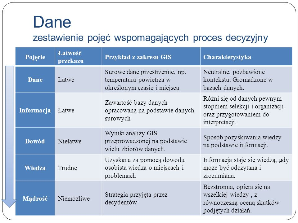 Dane zestawienie pojęć wspomagających proces decyzyjny