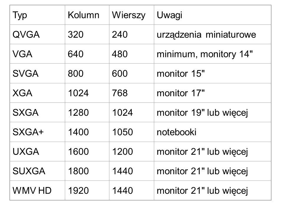Typ Kolumn. Wierszy. Uwagi. QVGA. 320. 240. urządzenia miniaturowe. VGA. 640. 480. minimum, monitory 14