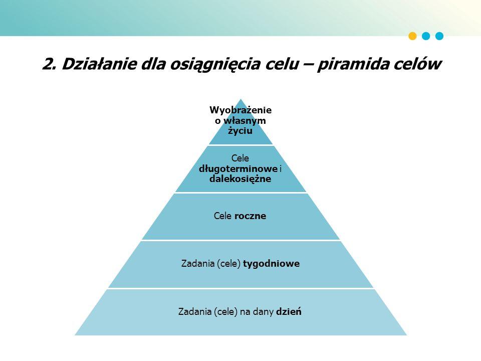 2. Działanie dla osiągnięcia celu – piramida celów
