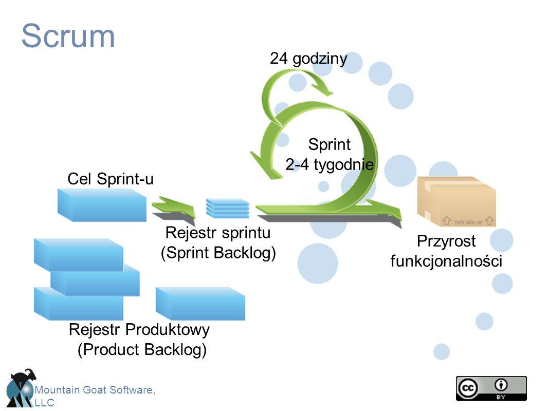 Scrum 24 godziny Sprint 2-4 tygodnie Cel Sprint-u Rejestr sprintu