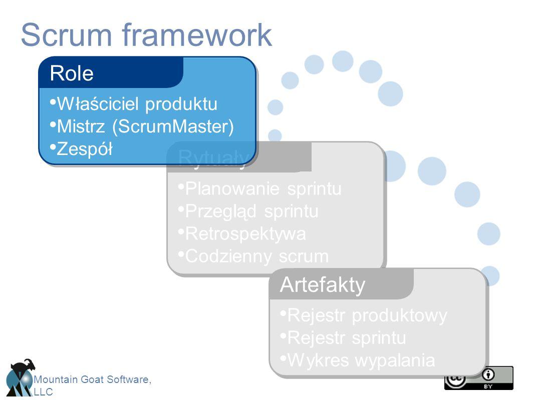 Scrum framework Role Rytuały Artefakty Właściciel produktu