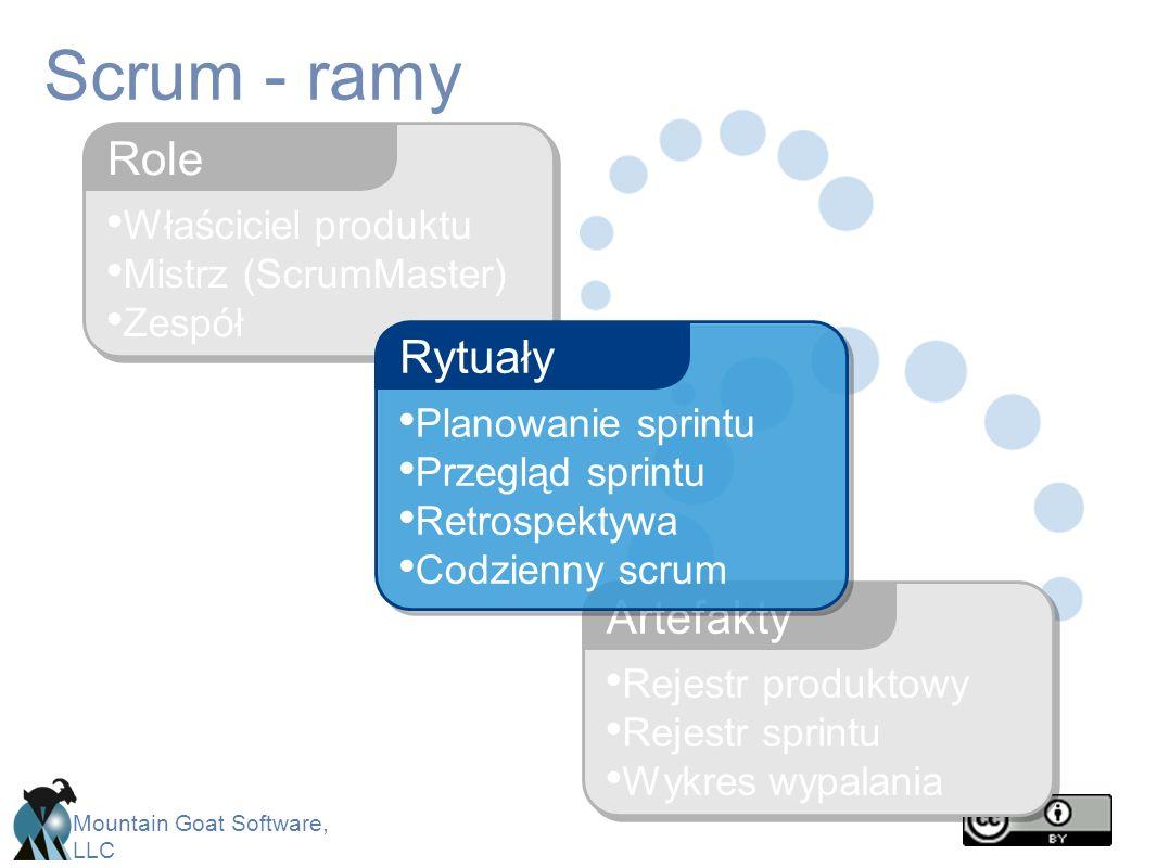 Scrum - ramy Role Rytuały Artefakty Właściciel produktu