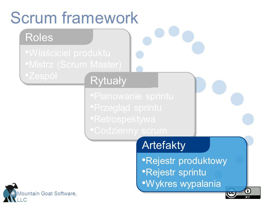 Scrum framework Roles Rytuały Artefakty Właściciel produktu