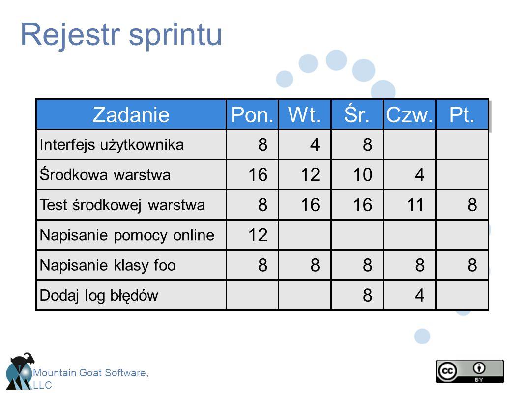 Rejestr sprintu Zadanie Pon. Wt. Śr. Czw. Pt. 8 10 16 8 16 12 4 12 16