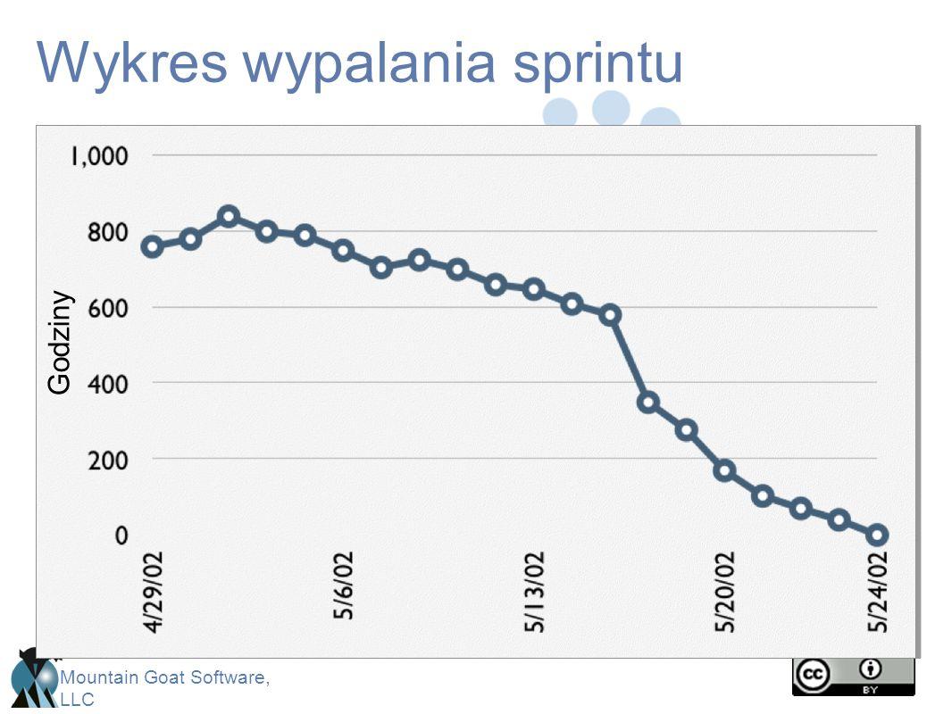 Wykres wypalania sprintu