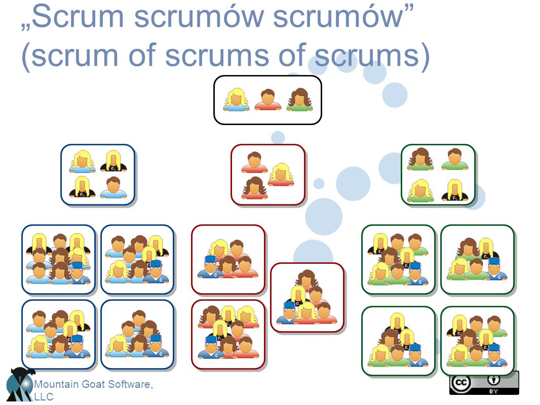 """Scrum scrumów scrumów (scrum of scrums of scrums)"